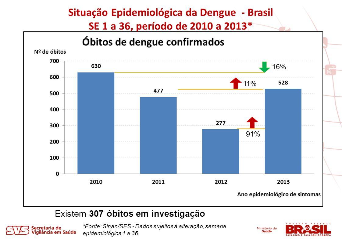 *Fonte: Sinan/SES - Dados sujeitos à alteração, semana epidemiológica 1 a 36 Situação Epidemiológica da Dengue - Brasil SE 1 a 36, período de 2010 a 2