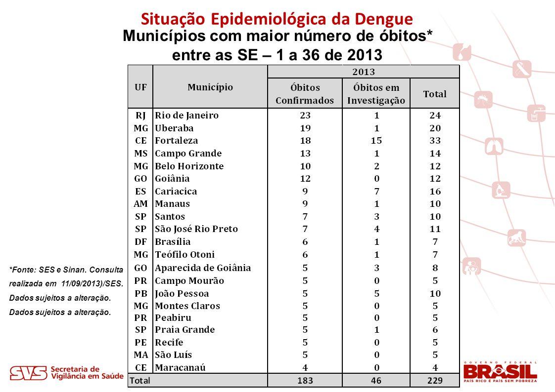 Situação Epidemiológica da Dengue Municípios com maior número de óbitos* entre as SE – 1 a 36 de 2013 *Fonte: SES e Sinan. Consulta realizada em 11/09