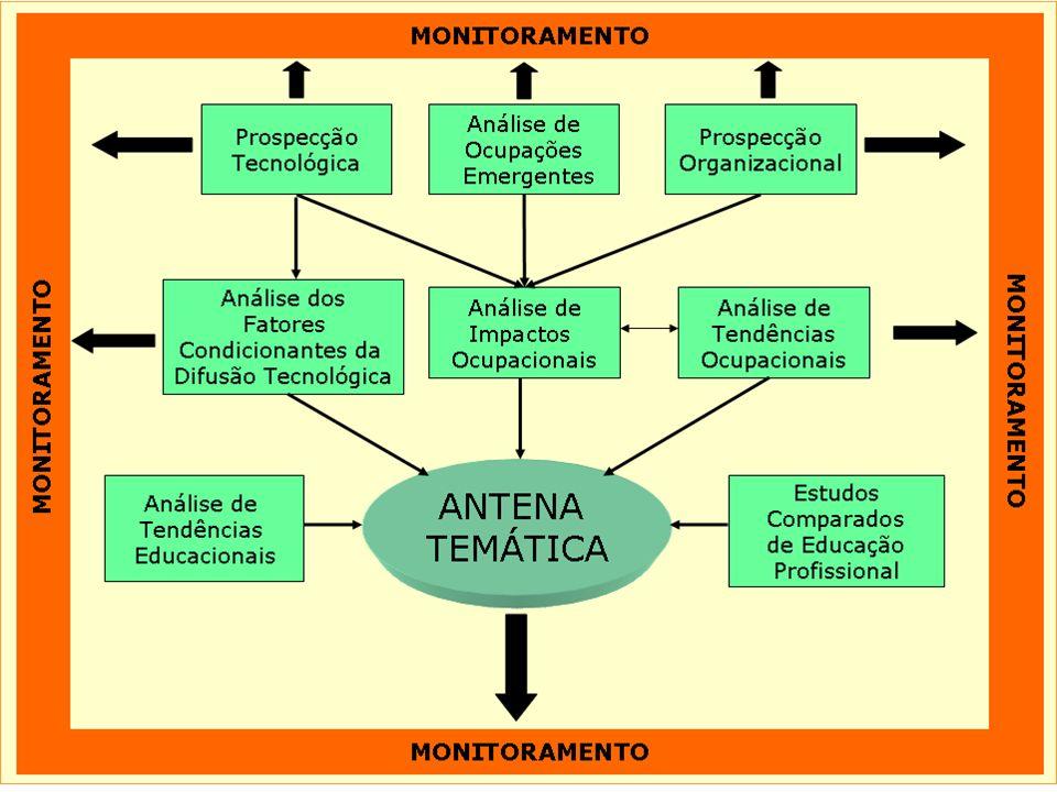 14 Novos Conhecimentos Específicos Assistência técnica (serviços pós-venda e manutenção) Atendimento e relacionamento com os clientes.