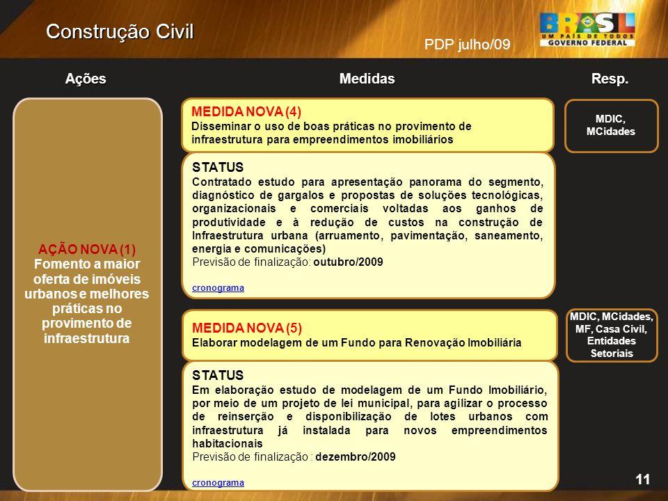 PDP julho/09 Resp.Ações Medidas Construção Civil MEDIDA NOVA (5) Elaborar modelagem de um Fundo para Renovação Imobiliária MDIC, MCidades STATUS Em el