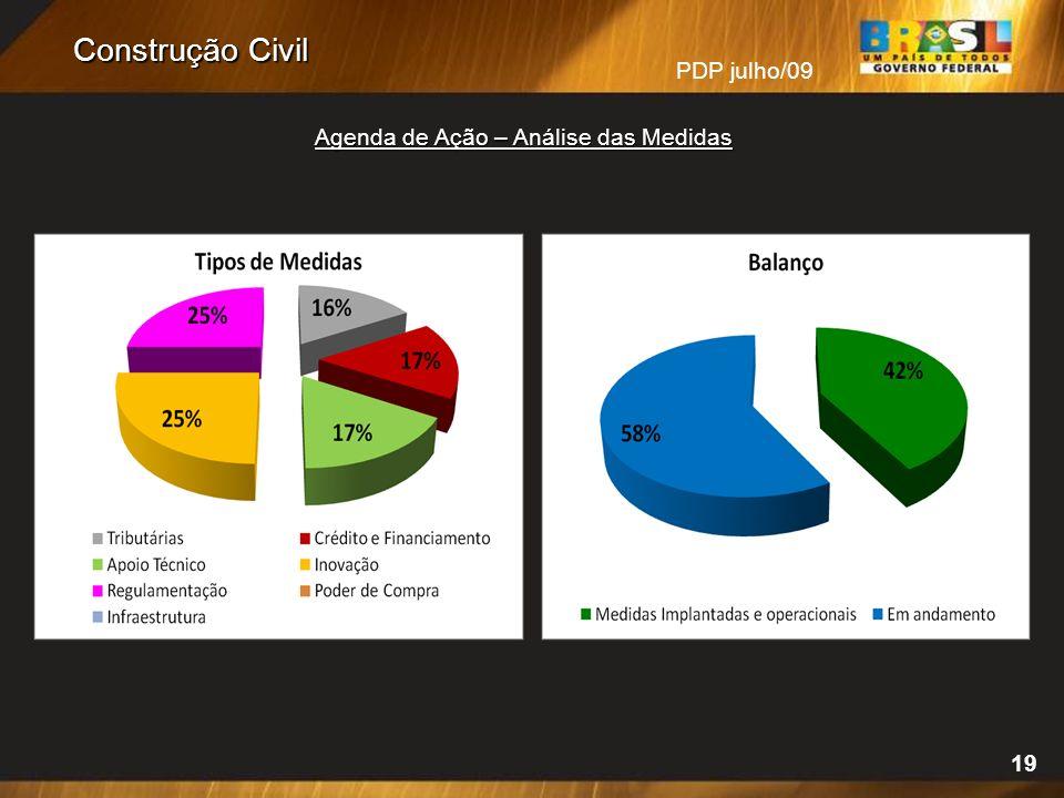 PDP julho/09 19 Agenda de Ação – Análise das Medidas Construção Civil