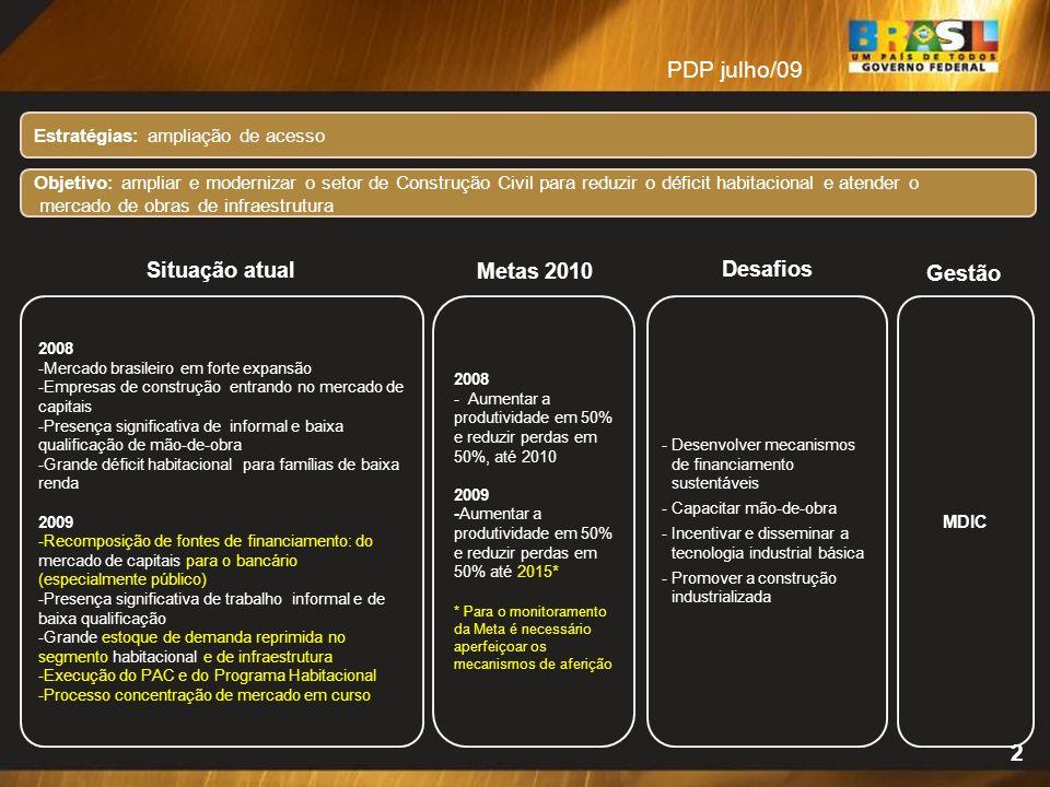 Estratégias: ampliação de acesso Situação atual 2008 -Mercado brasileiro em forte expansão -Empresas de construção entrando no mercado de capitais -Pr