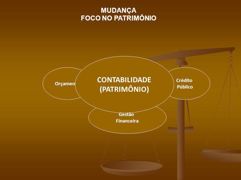 Orçamento Crédito Público Gestão Financeira CONTABILIDADE (PATRIMÔNIO) MUDANÇA FOCO NO PATRIMÔNIO