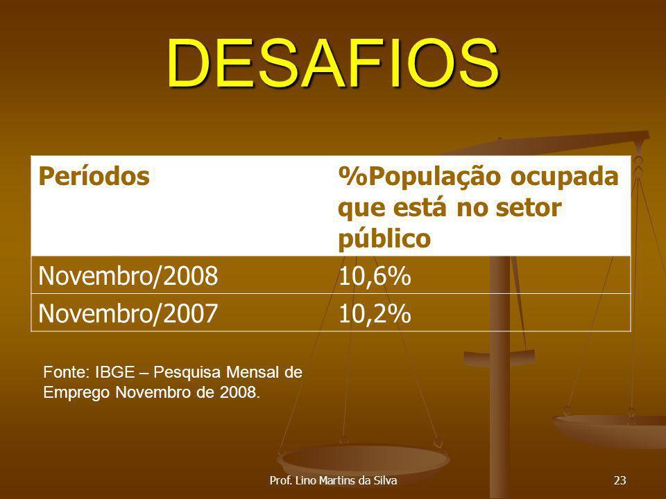 DESAFIOS Períodos%População ocupada que está no setor público Novembro/200810,6% Novembro/200710,2% Prof. Lino Martins da Silva23 Fonte: IBGE – Pesqui