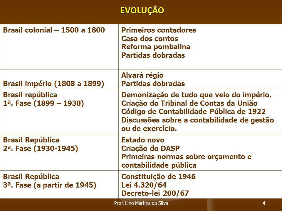 EVOLUÇÃO Brasil colonial – 1500 a 1800Primeiros contadores Casa dos contos Reforma pombalina Partidas dobradas Brasil império (1808 a 1899) Alvará rég