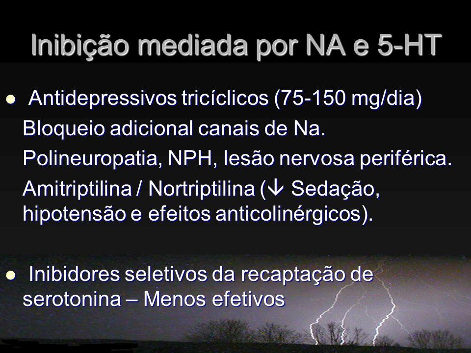 Inibição mediada por NA e 5-HT Antidepressivos tricíclicos (75-150 mg/dia) Antidepressivos tricíclicos (75-150 mg/dia) Bloqueio adicional canais de Na