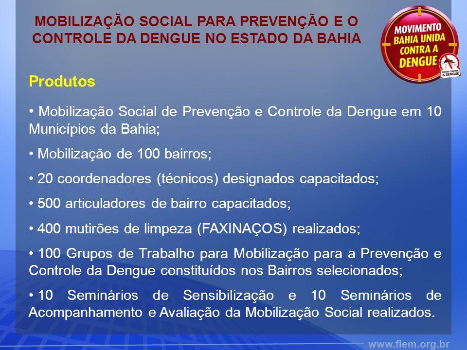 www.flem.org.br Produtos Mobilização Social de Prevenção e Controle da Dengue em 10 Municípios da Bahia; Mobilização de 100 bairros; 20 coordenadores (técnicos) designados capacitados; 500 articuladores de bairro capacitados; 400 mutirões de limpeza (FAXINAÇOS) realizados; 100 Grupos de Trabalho para Mobilização para a Prevenção e Controle da Dengue constituídos nos Bairros selecionados; 10 Seminários de Sensibilização e 10 Seminários de Acompanhamento e Avaliação da Mobilização Social realizados.