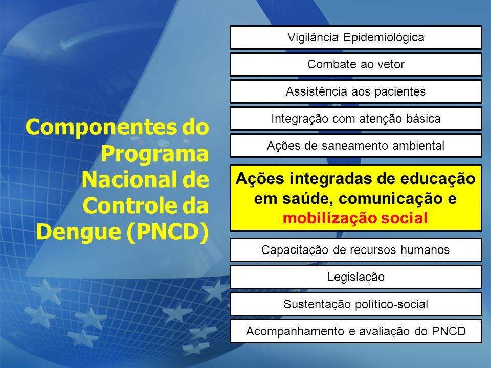 Componentes do Programa Nacional de Controle da Dengue (PNCD) Vigilância Epidemiológica Combate ao vetor Assistência aos pacientes Integração com aten