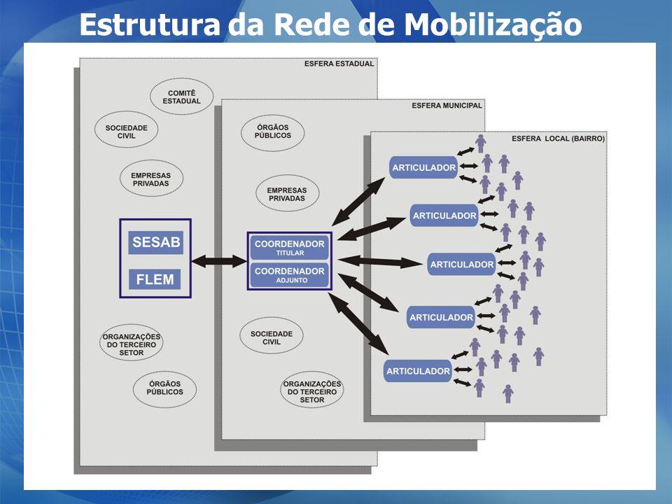 Estrutura da Rede de Mobilização