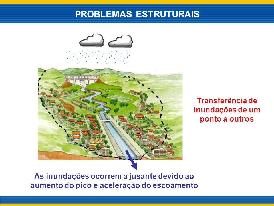 As inundações ocorrem a jusante devido ao aumento do pico e aceleração do escoamento Transferência de inundações de um ponto a outros PROBLEMAS ESTRUT