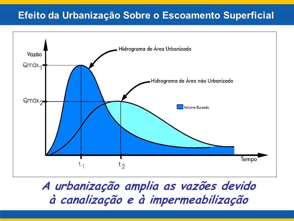 Efeito da Urbanização Sobre o Escoamento Superficial A urbanização amplia as vazões devido à canalização e à impermeabilização