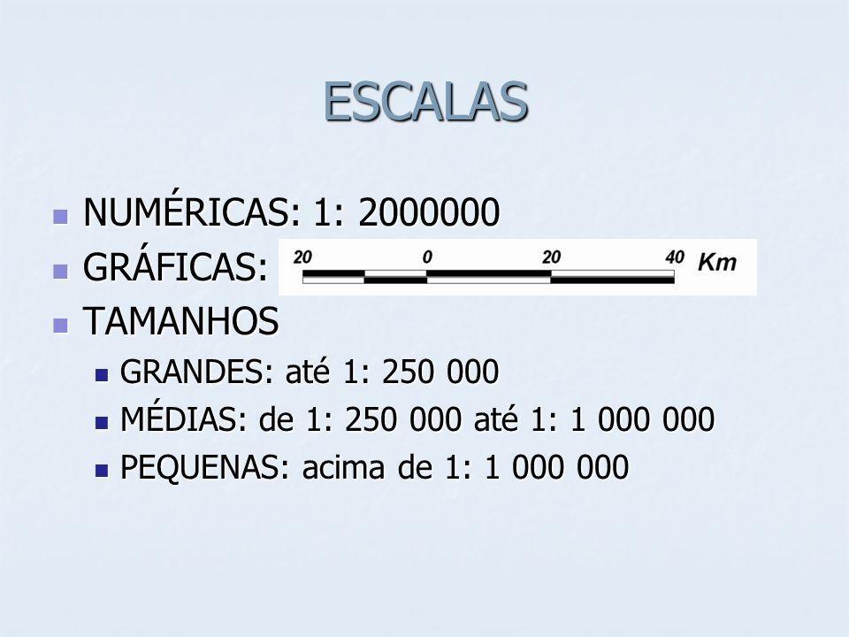 ESCALAS NUMÉRICAS: 1: 2000000 NUMÉRICAS: 1: 2000000 GRÁFICAS: GRÁFICAS: TAMANHOS TAMANHOS GRANDES: até 1: 250 000 GRANDES: até 1: 250 000 MÉDIAS: de 1: 250 000 até 1: 1 000 000 MÉDIAS: de 1: 250 000 até 1: 1 000 000 PEQUENAS: acima de 1: 1 000 000 PEQUENAS: acima de 1: 1 000 000