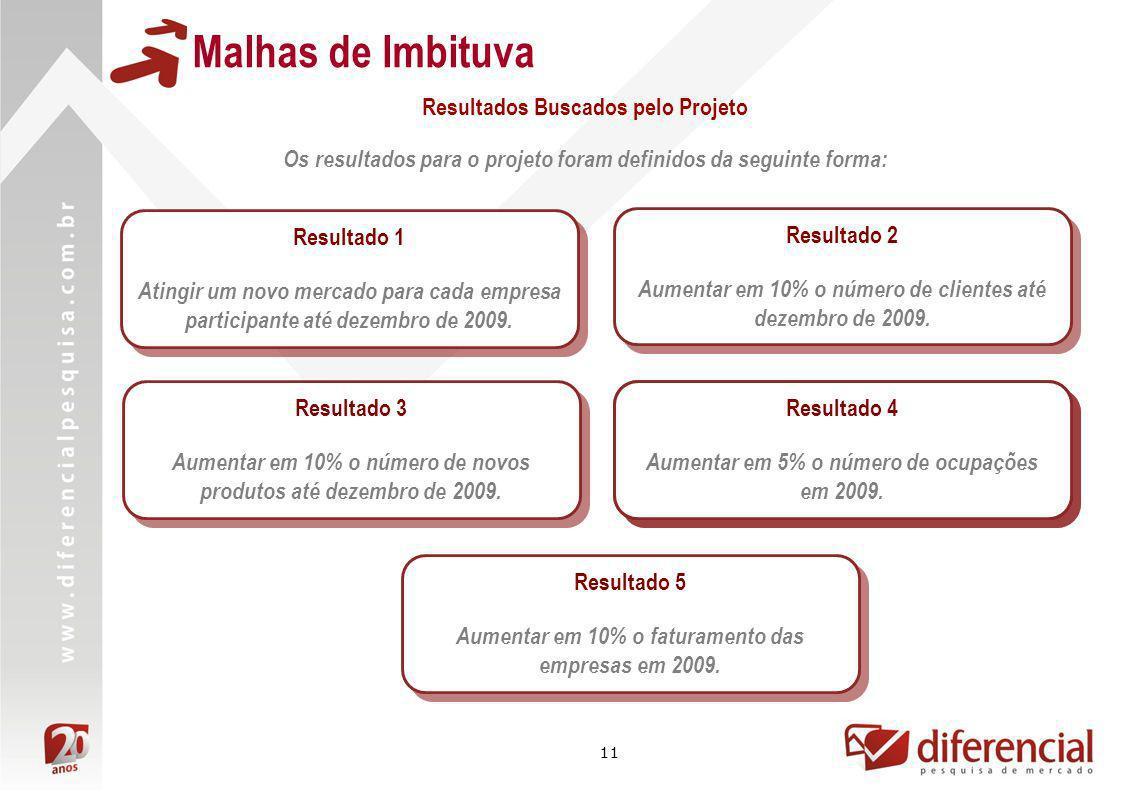 11 Malhas de Imbituva Os resultados para o projeto foram definidos da seguinte forma: Resultado 1 Atingir um novo mercado para cada empresa participan