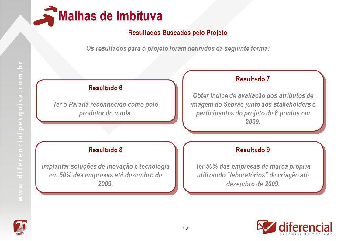 12 Malhas de Imbituva Os resultados para o projeto foram definidos da seguinte forma: Resultado 6 Ter o Paraná reconhecido como pólo produtor de moda.