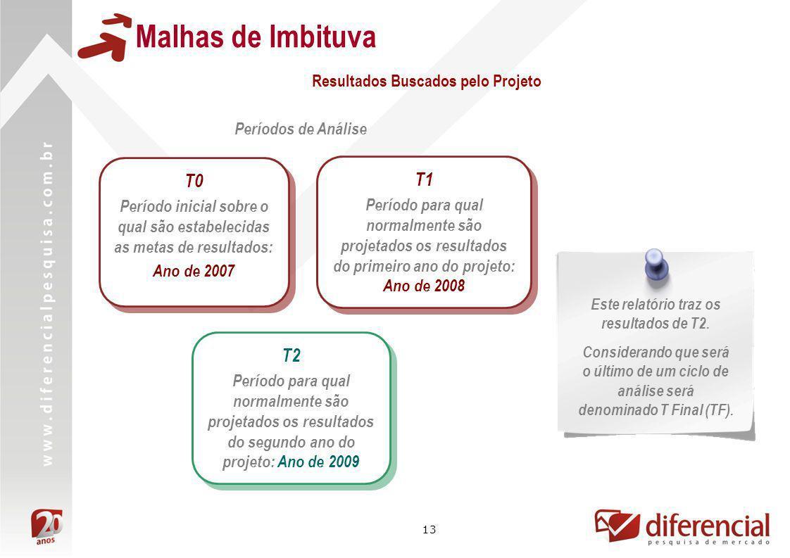 13 Malhas de Imbituva Resultados Buscados pelo Projeto Períodos de Análise T1 Período para qual normalmente são projetados os resultados do primeiro a
