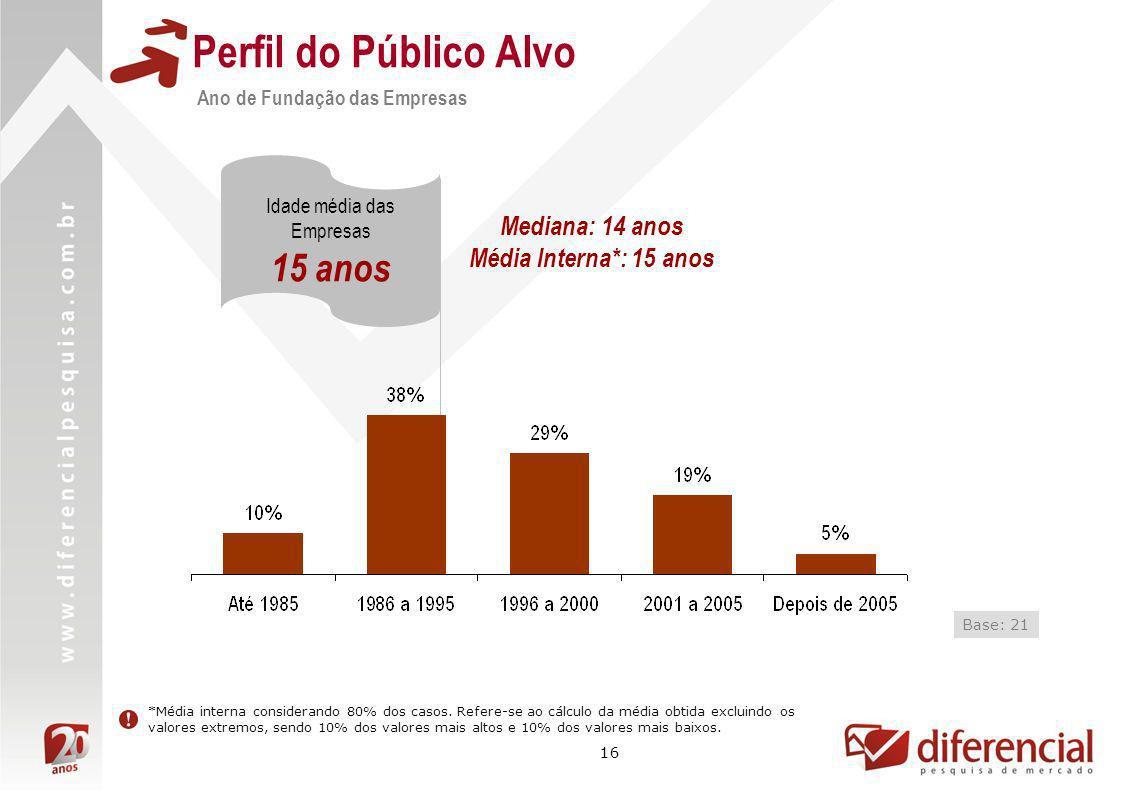 16 Perfil do Público Alvo Ano de Fundação das Empresas Idade média das Empresas 15 anos Base: 21 Mediana: 14 anos Média Interna*: 15 anos *Média inter