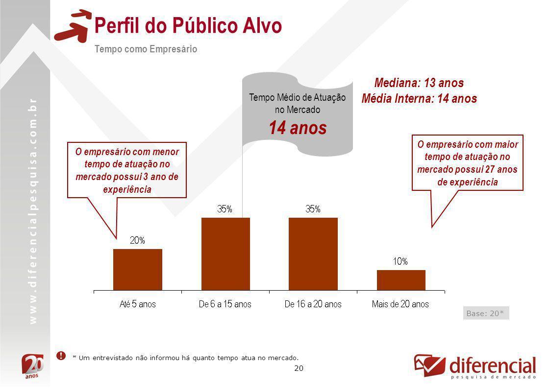 20 Perfil do Público Alvo Tempo como Empresário Base: 20* Tempo Médio de Atuação no Mercado 14 anos O empresário com maior tempo de atuação no mercado
