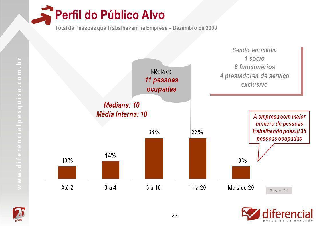 22 Perfil do Público Alvo Total de Pessoas que Trabalhavam na Empresa – Dezembro de 2009 A empresa com maior número de pessoas trabalhando possui 35 p