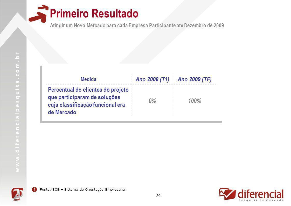 24 Medida Ano 2008 (T1)Ano 2009 (TF) Percentual de clientes do projeto que participaram de soluções cuja classificação funcional era de Mercado 0%100%