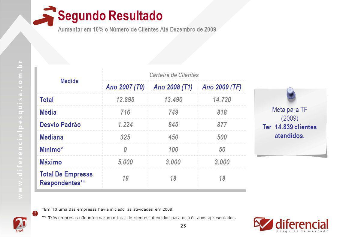 25 Medida Carteira de Clientes Ano 2007 (T0)Ano 2008 (T1)Ano 2009 (TF) Total 12.89513.49014.720 Média 716749818 Desvio Padrão 1.224845877 Mediana 3254