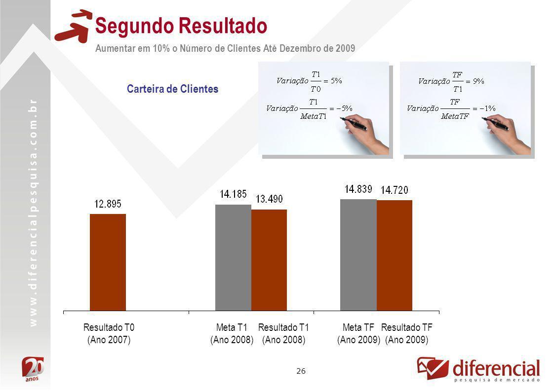 26 Carteira de Clientes Resultado TF (Ano 2009) Meta TF (Ano 2009) Resultado T1 (Ano 2008) Meta T1 (Ano 2008) Resultado T0 (Ano 2007) Aumentar em 10%