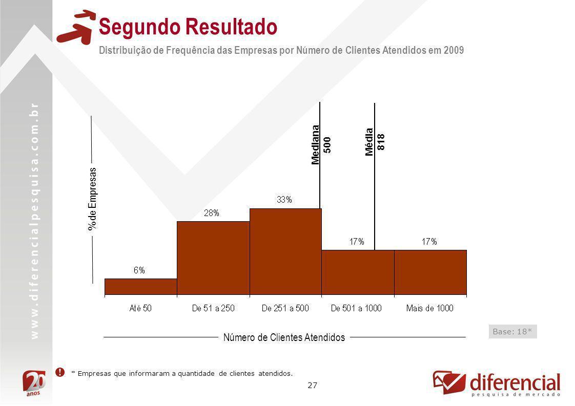 27 Distribuição de Frequência das Empresas por Número de Clientes Atendidos em 2009 % de Empresas Número de Clientes Atendidos Base: 18* * Empresas qu