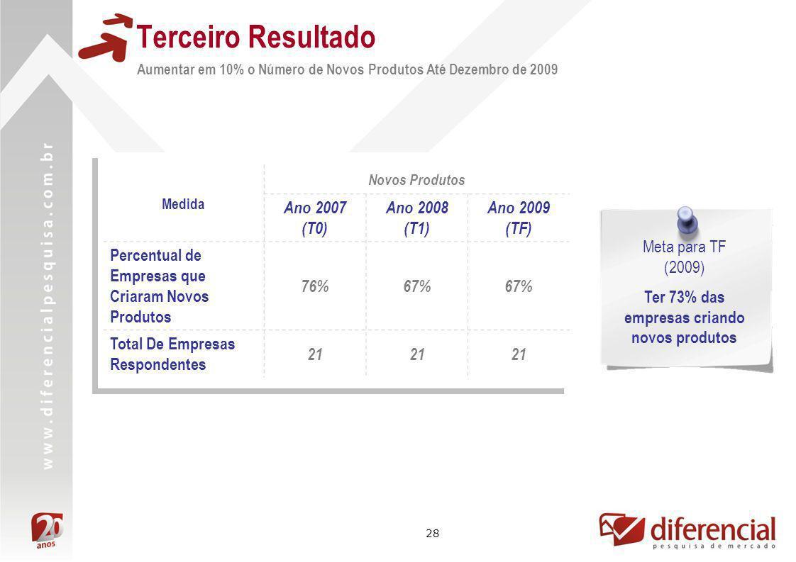 28 Terceiro Resultado Aumentar em 10% o Número de Novos Produtos Até Dezembro de 2009 Medida Novos Produtos Ano 2007 (T0) Ano 2008 (T1) Ano 2009 (TF)