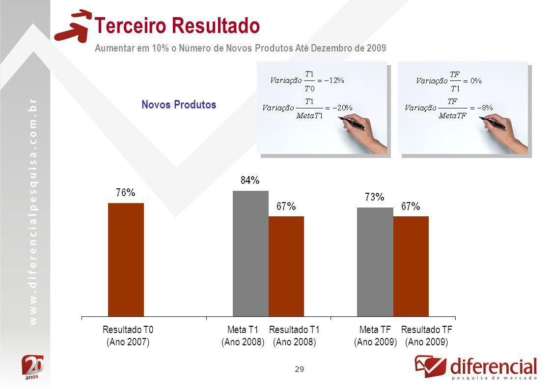 29 Novos Produtos Resultado TF (Ano 2009) Meta TF (Ano 2009) Resultado T1 (Ano 2008) Meta T1 (Ano 2008) Resultado T0 (Ano 2007) Aumentar em 10% o Núme