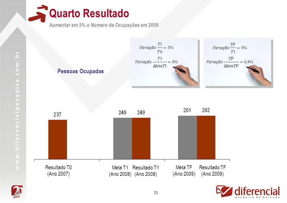 31 Pessoas Ocupadas Resultado TF (Ano 2009) Meta TF (Ano 2009) Resultado T1 (Ano 2008) Meta T1 (Ano 2008) Resultado T0 (Ano 2007) Quarto Resultado Aum