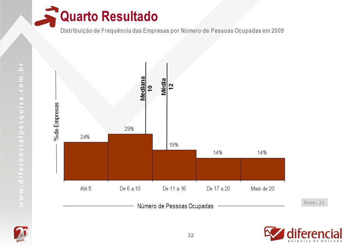 32 Média 12 Mediana 10 Distribuição de Frequência das Empresas por Número de Pessoas Ocupadas em 2009 % de Empresas Número de Pessoas Ocupadas Base: 2