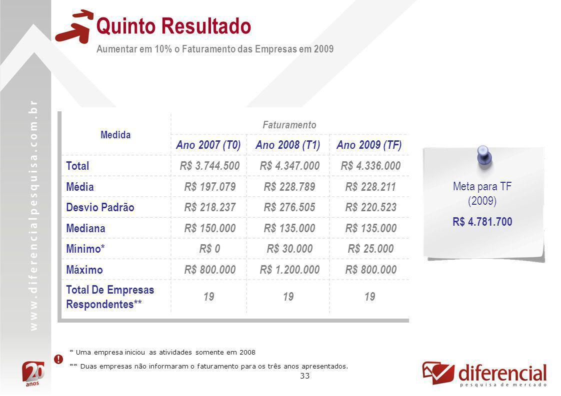 33 Medida Faturamento Ano 2007 (T0)Ano 2008 (T1)Ano 2009 (TF) Total R$ 3.744.500 R$ 4.347.000 R$ 4.336.000 Média R$ 197.079 R$ 228.789 R$ 228.211 Desv