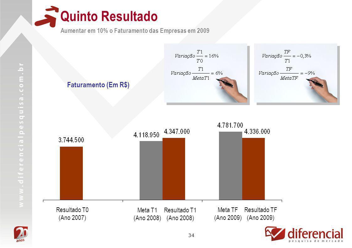 34 Faturamento (Em R$) Resultado TF (Ano 2009) Meta TF (Ano 2009) Resultado T1 (Ano 2008) Meta T1 (Ano 2008) Resultado T0 (Ano 2007) Quinto Resultado