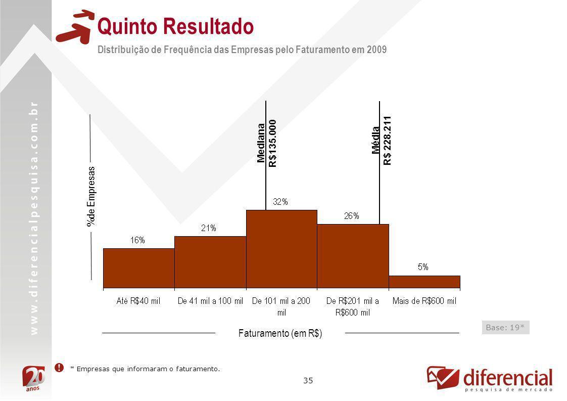 35 Média R$ 228.211 Distribuição de Frequência das Empresas pelo Faturamento em 2009 %de Empresas Faturamento (em R$) Base: 19* * Empresas que informa