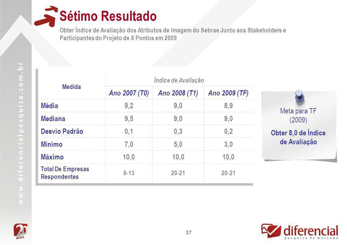 37 Sétimo Resultado Obter Índice de Avaliação dos Atributos de Imagem do Sebrae Junto aos Stakeholders e Participantes do Projeto de 8 Pontos em 2009