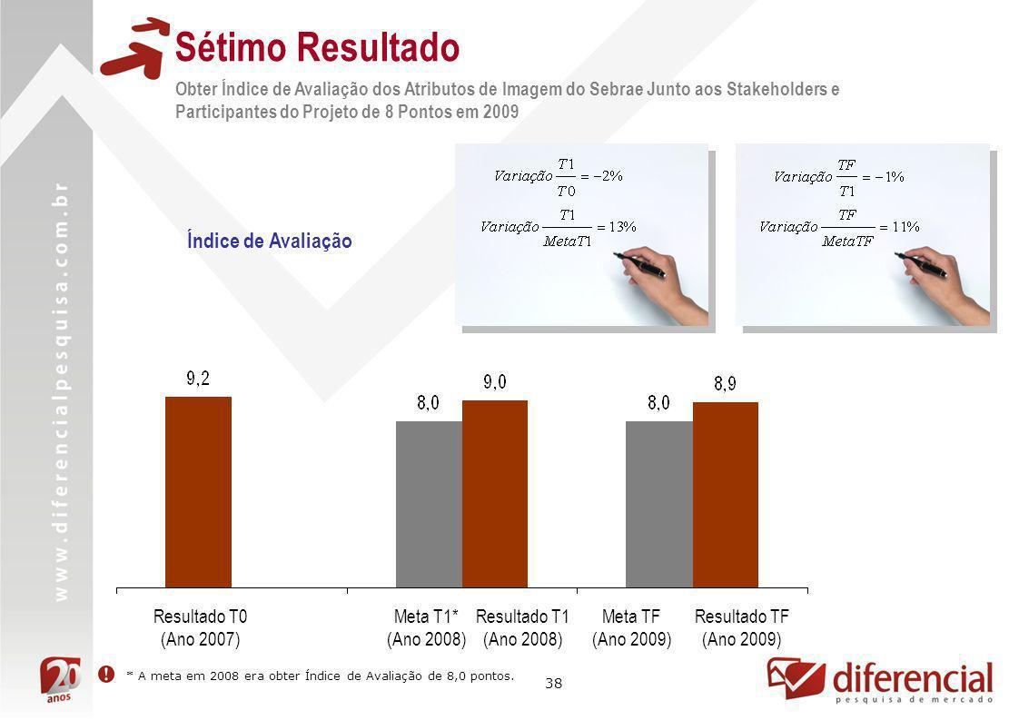 38 Índice de Avaliação Resultado TF (Ano 2009) Meta TF (Ano 2009) Resultado T1 (Ano 2008) Meta T1* (Ano 2008) Resultado T0 (Ano 2007) Obter Índice de
