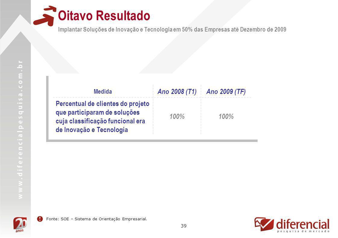 39 Oitavo Resultado Implantar Soluções de Inovação e Tecnologia em 50% das Empresas até Dezembro de 2009 Medida Ano 2008 (T1)Ano 2009 (TF) Percentual