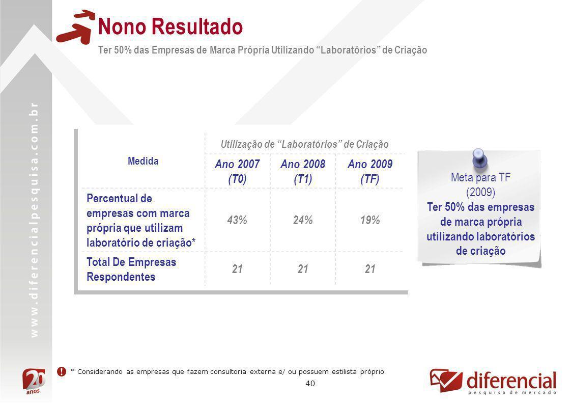 40 Nono Resultado Ter 50% das Empresas de Marca Própria Utilizando Laboratórios de Criação Medida Utilização de Laboratórios de Criação Ano 2007 (T0)