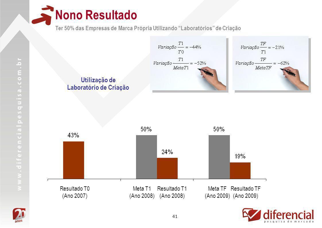 41 Utilização de Laboratório de Criação Resultado TF (Ano 2009) Meta TF (Ano 2009) Resultado T1 (Ano 2008) Meta T1 (Ano 2008) Resultado T0 (Ano 2007)