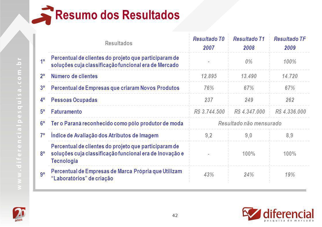 42 Resultados Resultado T0 2007 Resultado T1 2008 Resultado TF 2009 1º Percentual de clientes do projeto que participaram de soluções cuja classificaç