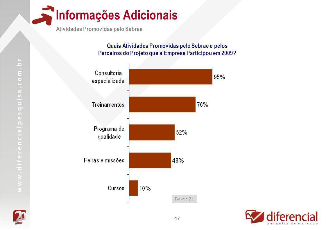 47 Informações Adicionais Atividades Promovidas pelo Sebrae Quais Atividades Promovidas pelo Sebrae e pelos Parceiros do Projeto que a Empresa Partici