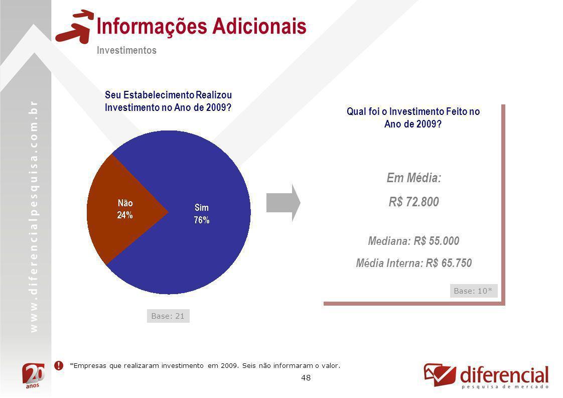 48 Informações Adicionais Investimentos Seu Estabelecimento Realizou Investimento no Ano de 2009? Base: 21 Qual foi o Investimento Feito no Ano de 200