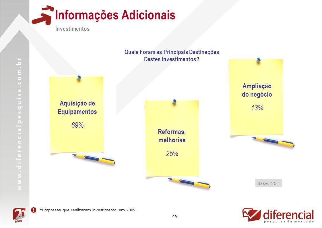 49 Informações Adicionais Quais Foram as Principais Destinações Destes Investimentos? Base: 16* *Empresas que realizaram investimento em 2009. Aquisiç