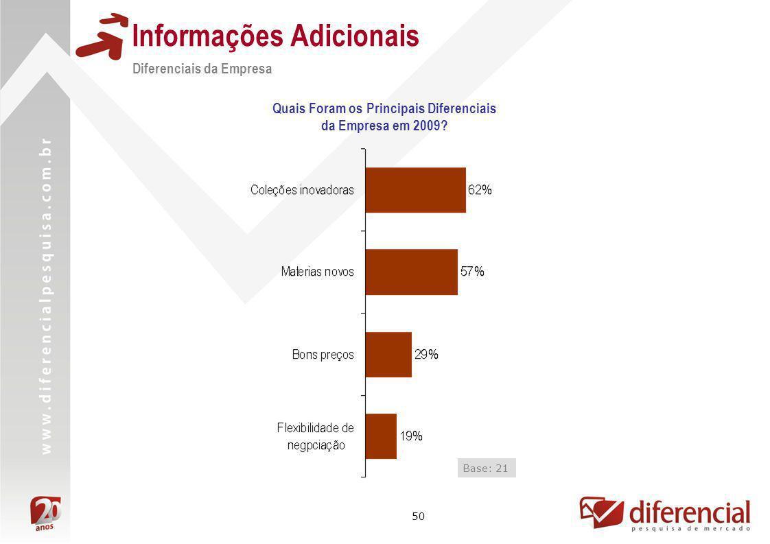 50 Informações Adicionais Quais Foram os Principais Diferenciais da Empresa em 2009? Diferenciais da Empresa Base: 21