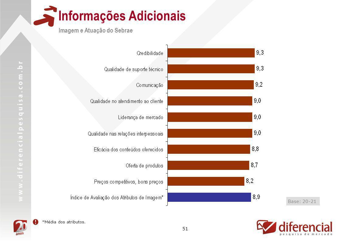 51 Informações Adicionais Imagem e Atuação do Sebrae Base: 20-21 *Média dos atributos.