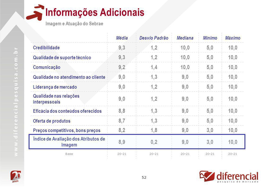 52 Informações Adicionais Imagem e Atuação do Sebrae MédiaDesvio PadrãoMedianaMínimoMáximo Credibilidade 9,31,210,05,010,0 Qualidade de suporte técnic