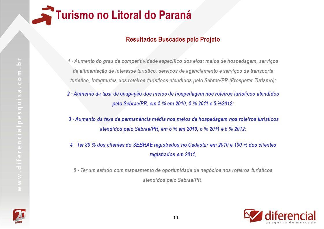 11 Turismo no Litoral do Paraná 1 - Aumento do grau de competitividade específico dos elos: meios de hospedagem, serviços de alimentação de interesse turístico, serviços de agenciamento e serviços de transporte turístico, integrantes dos roteiros turísticos atendidos pelo Sebrae/PR (Prosperar Turismo); 2 - Aumento da taxa de ocupação dos meios de hospedagem nos roteiros turísticos atendidos pelo Sebrae/PR, em 5 % em 2010, 5 % 2011 e 5 %2012; 3 - Aumento da taxa de permanência média nos meios de hospedagem nos roteiros turísticos atendidos pelo Sebrae/PR, em 5 % em 2010, 5 % 2011 e 5 % 2012; 4 - Ter 80 % dos clientes do SEBRAE registrados no Cadastur em 2010 e 100 % dos clientes registrados em 2011; 5 - Ter um estudo com mapeamento de oportunidade de negócios nos roteiros turísticos atendidos pelo Sebrae/PR.
