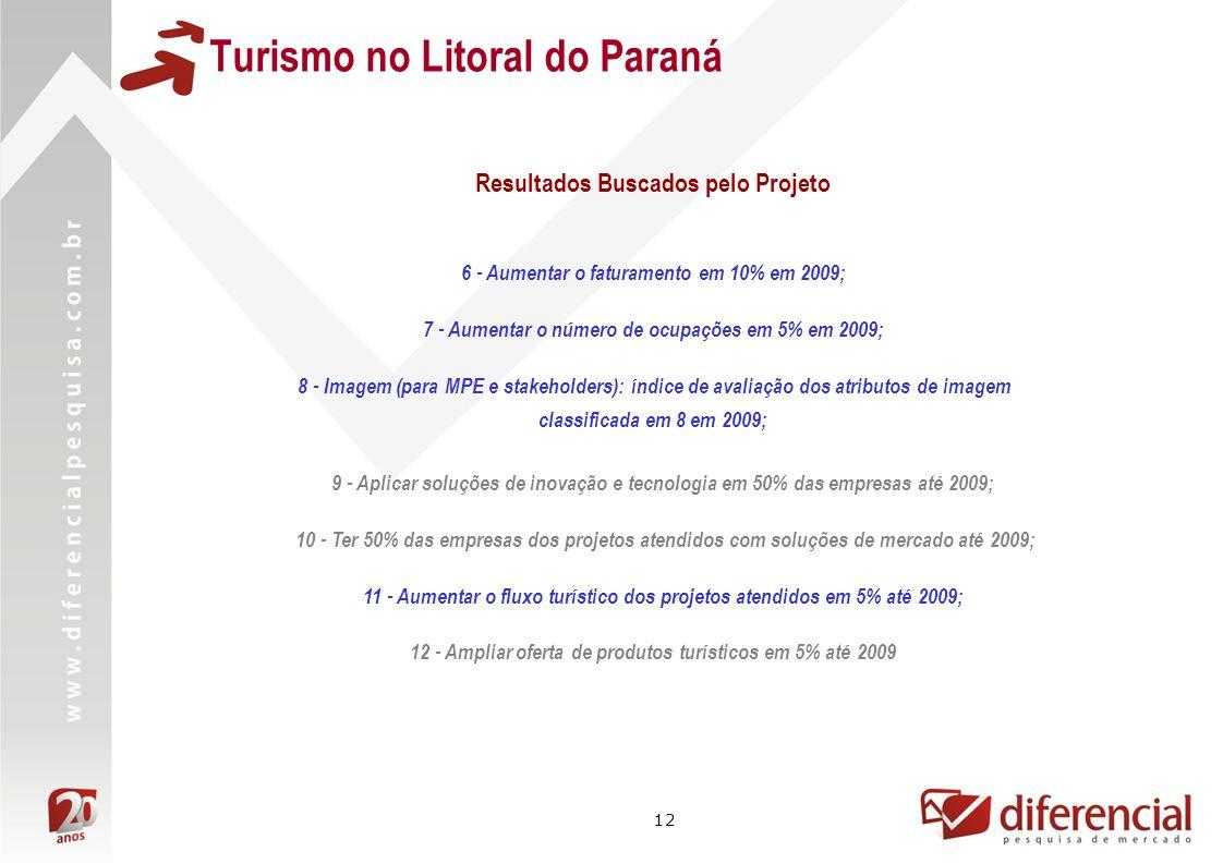 12 Turismo no Litoral do Paraná 6 - Aumentar o faturamento em 10% em 2009; 7 - Aumentar o número de ocupações em 5% em 2009; 8 - Imagem (para MPE e stakeholders): índice de avaliação dos atributos de imagem classificada em 8 em 2009; 9 - Aplicar soluções de inovação e tecnologia em 50% das empresas até 2009; 10 - Ter 50% das empresas dos projetos atendidos com soluções de mercado até 2009; 11 - Aumentar o fluxo turístico dos projetos atendidos em 5% até 2009; 12 - Ampliar oferta de produtos turísticos em 5% até 2009 Resultados Buscados pelo Projeto