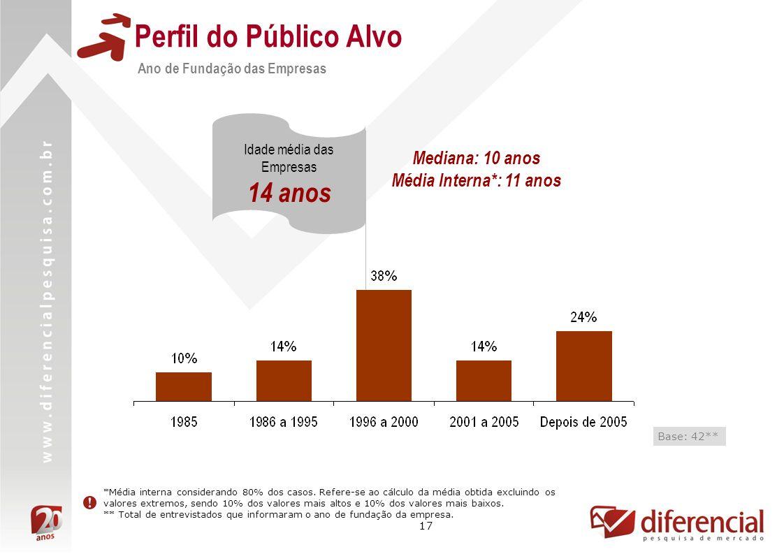 17 Perfil do Público Alvo Ano de Fundação das Empresas Idade média das Empresas 14 anos Base: 42** Mediana: 10 anos Média Interna*: 11 anos *Média int
