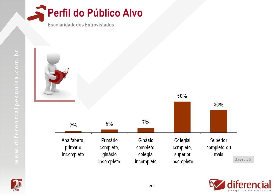 20 Perfil do Público Alvo Escolaridade dos Entrevistados Base: 56