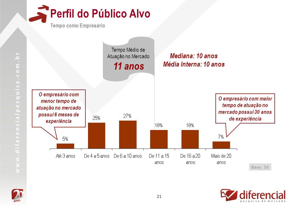 21 Mediana: 10 anos Média Interna: 10 anos Perfil do Público Alvo Tempo como Empresário Base: 56 Tempo Médio de Atuação no Mercado 11 anos O empresári
